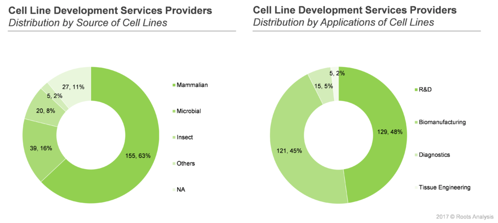Cell Line Service Providers