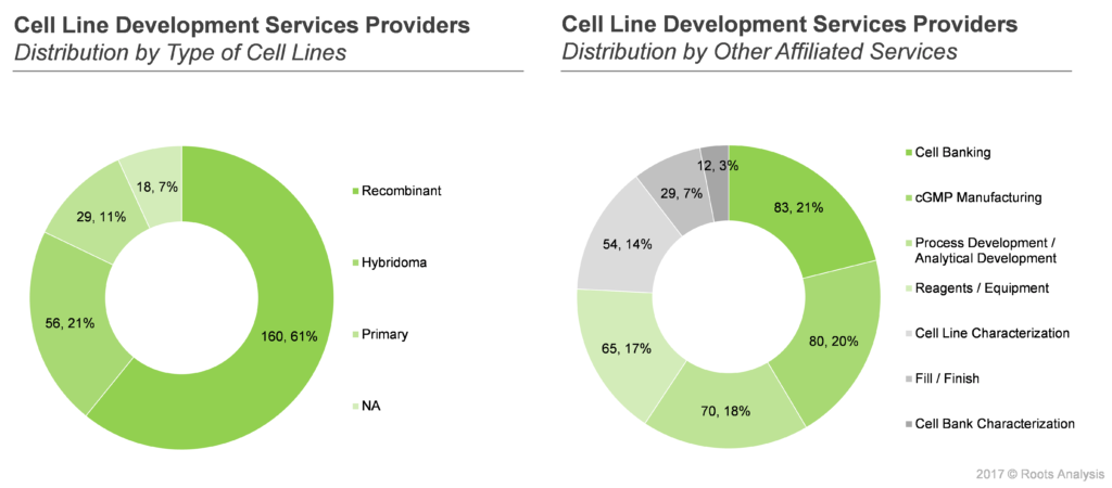 Cell Line Service Providers 2
