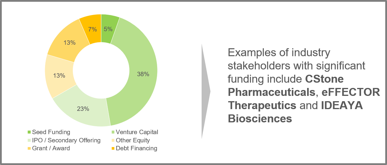 Examples of industry stakeholders with significant funding include CStone Pharmaceuticals, eFFECTOR Therapeutics and IDEAYA Biosciences
