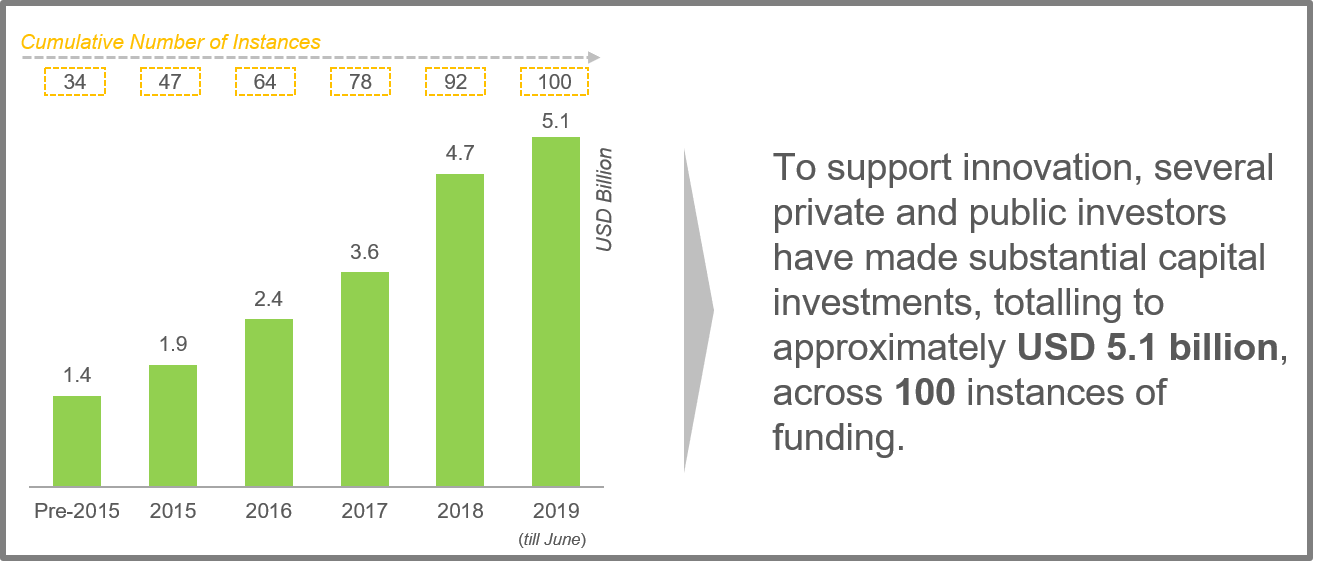 Investment in PARP Inhibitors