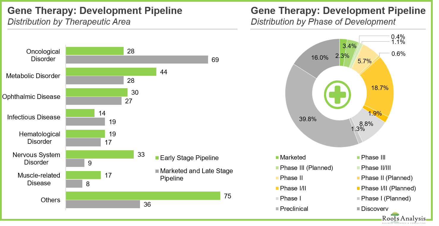 Infographic: Gene Therapy for Opthalmic Diseases