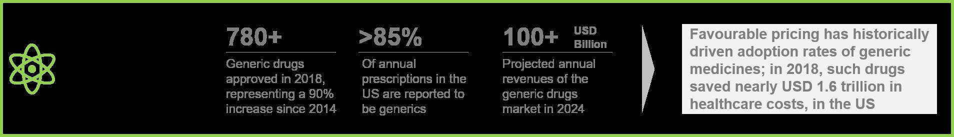 Generics Market