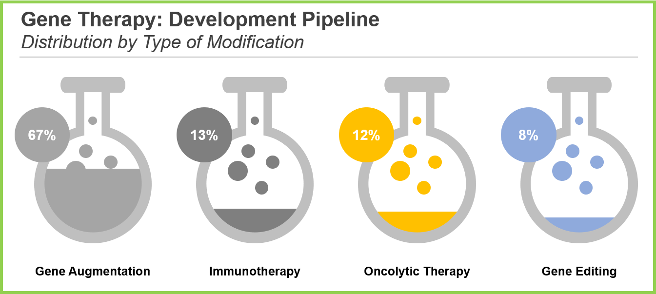 Infographic-Gene-Therapy-Pipeline-Modifications