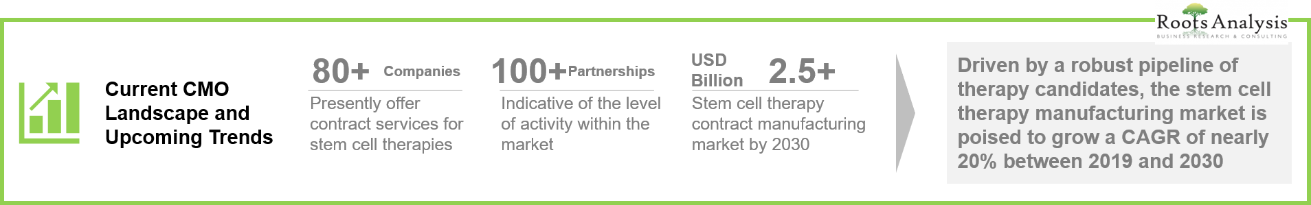 Infographic: Stem Cell Contract Manufacturers