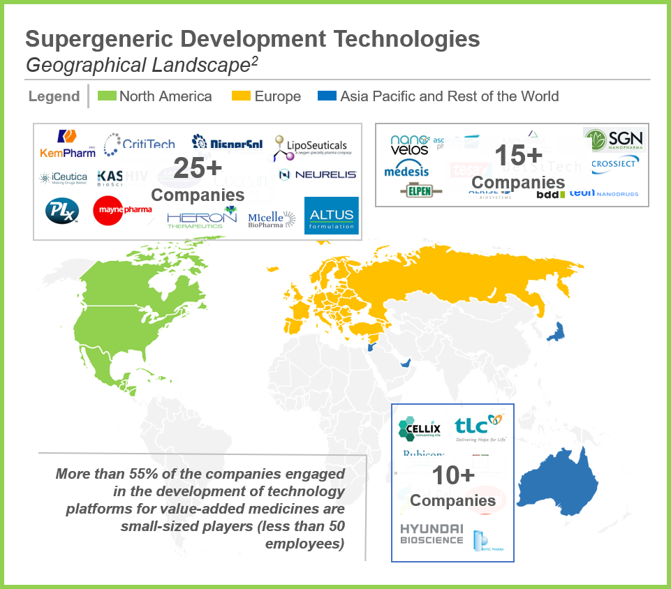 Supergeneric Development Technology Providers