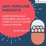 Auristatin payload containing antibody drug conjugates occupy close to 60% of the ADC clinical pipeline