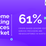 61% of the CRISPR based genome editing service providers are based in North America.
