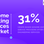 Infographic: Genome Editing Services Market By Services. Close to 31% of the CRISPR based genome editing service providers offer services for cell line engineering