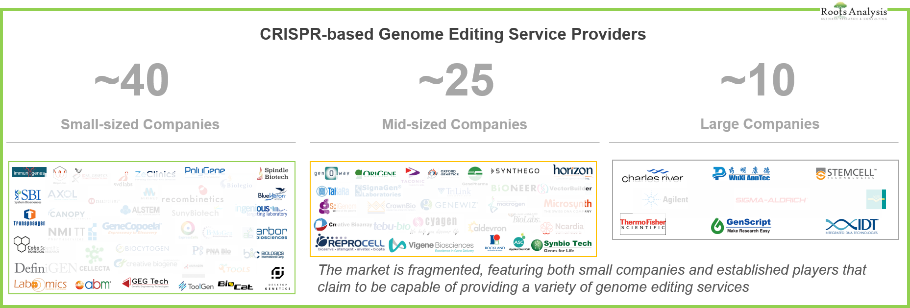Infographic: Genome Editing Services Market Players (CRISPR)