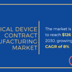 Infographic: Medical Device Contract manufacturing market is expected to reach $126 billion at a CAGR of 8%