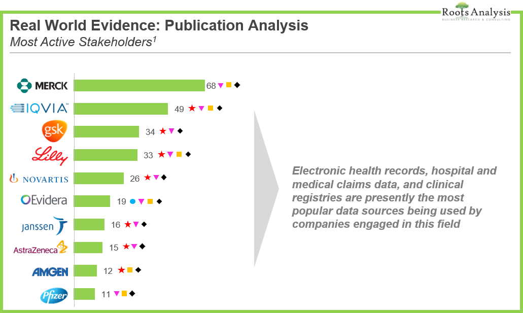 Infographic: Real World Evidence - Key Publishers