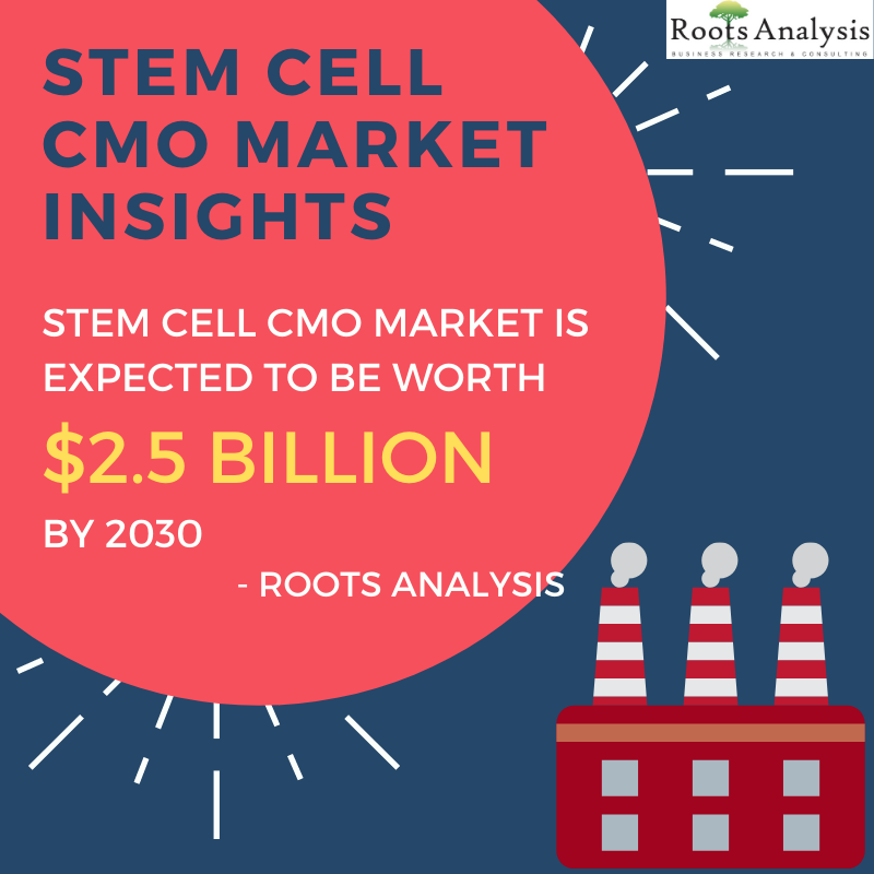 Stem Cell CMO Market Infographic