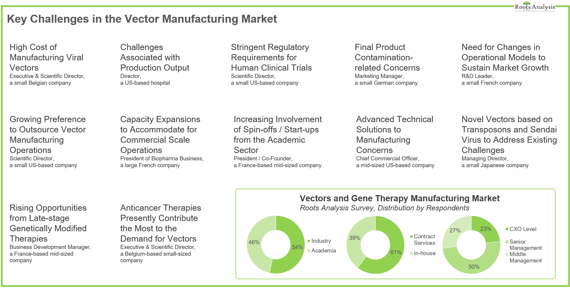Vector manufacturing market interview highlights market unmet needs