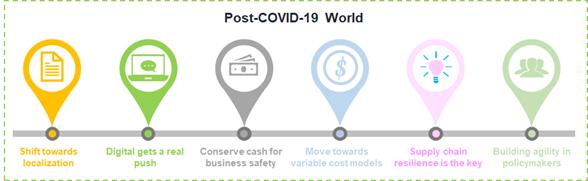 Future Impact of COVID-19