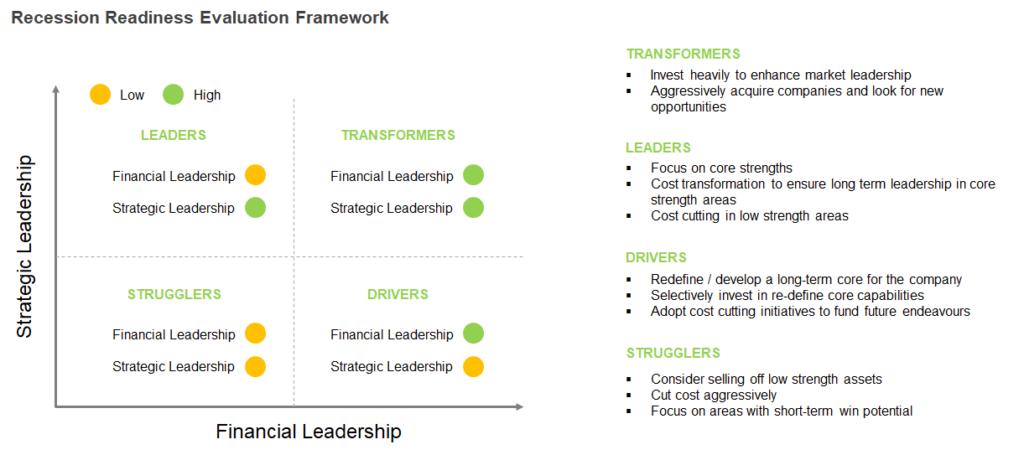 Recession Readiness Framework