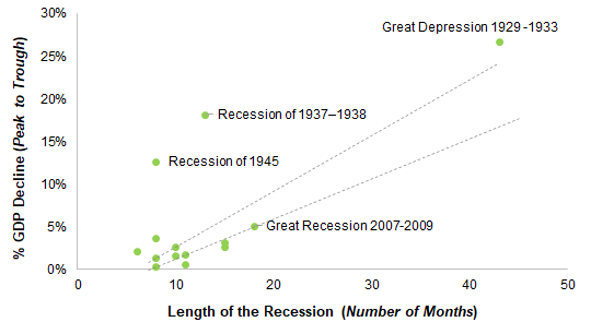 Relationship between duration of recession and % dip in the GDP. Impact of COVID-19