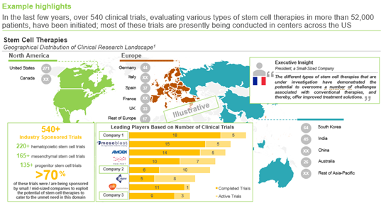 Stem Cell Therapy Developers - Geographical Distribution