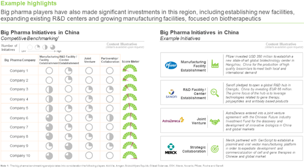 China - Big Pharma Initiatives