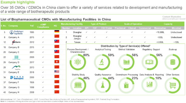 list of CMOs in China