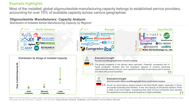 Oligonucleotides - manufacturing capacity