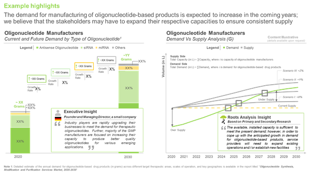 Oligonucleotides - manufacturing demand analysis