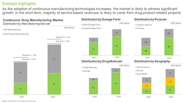 continuous manufacturing market
