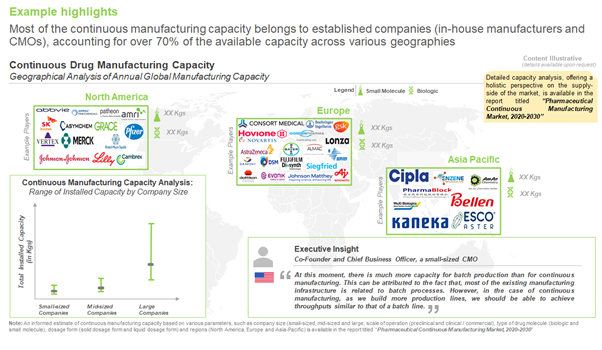 continuous manufacturing capacity