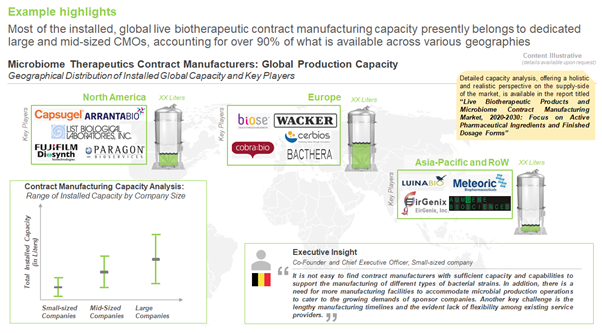 Microbiome-based live biotherapeutics– manufacturing capacity