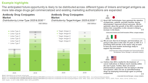 RISE OF ANTIBODY DRUG CONJUGATES WITH THE RECENT APPROVALS
