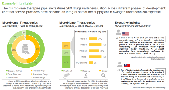 Current Landscape of Microbiome-based live biotherapeutics