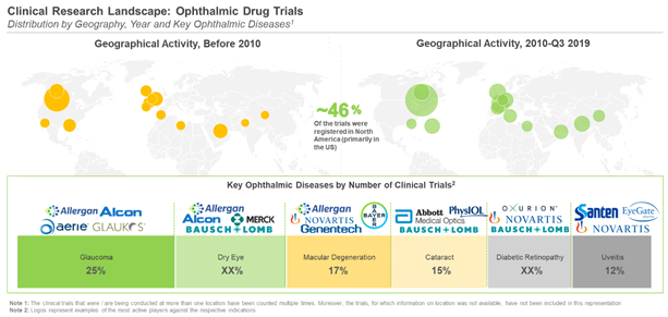 Favorable Demand Dynamics within the Ophthalmic Drugs Contract Manufacturing Market