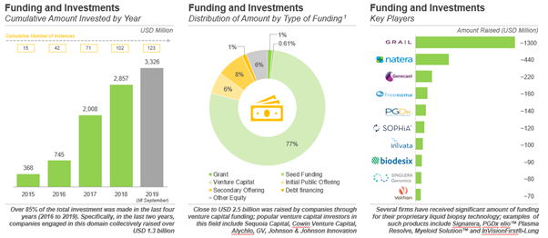 Funding and investment activity