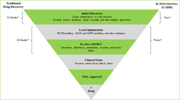 Computational / In Silico Drug Discovery: A Boon in Disguise for Faster Drug Discovery Operations Amidst COVID-19