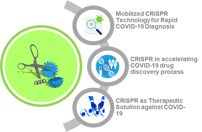 CRISPR Can be a Solution to Address the COVID-19 Pandemic
