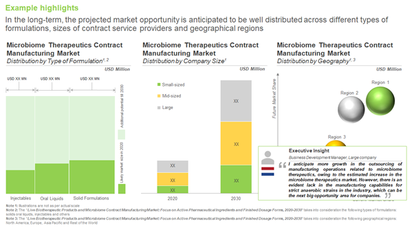 Microbiome-based live biotherapeutics market