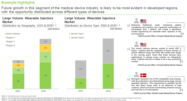The Evolving Dynamics of Large Volume Wearable Injectors Market
