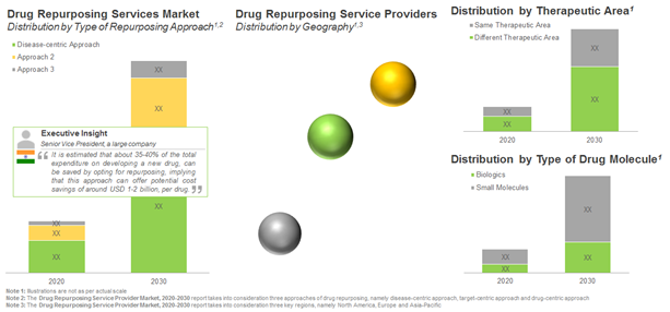 Drug Repurposing- A Deeper Look into Service Providers Market?