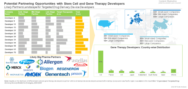 Potential Opportunity for Cell and Gene Therapy Developers