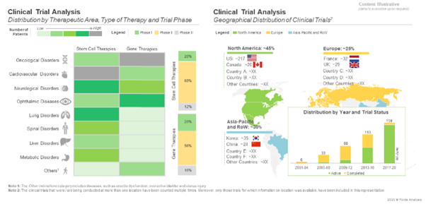 Clinical Trial Analysis