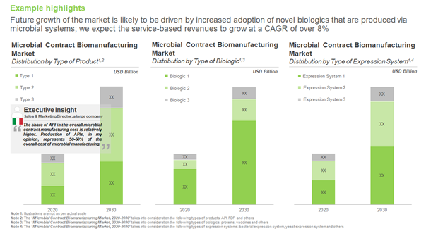 Contract Biomanufacturing Market