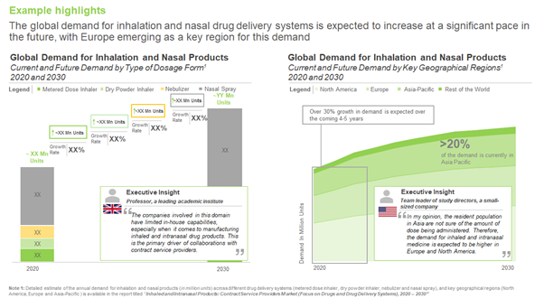Intranasal Drug Product and Drug Delivery System Contract Service Providers Market