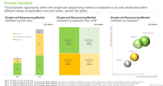 Demand for Single-cell Sequencing Services and Technologies is Anticipated to Grow at a CAGR of 15%, During 2020-2030