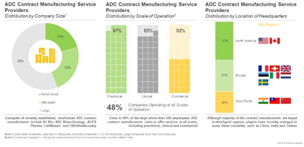 ADC CMO - Market Distribution