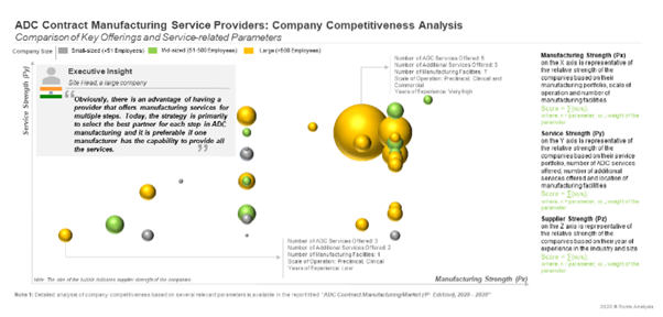 ADC Manufacturers - Competitiveness Analysis