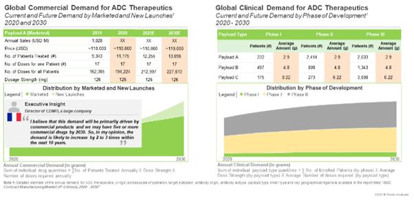 Antibody Drug Conjugates - Demand Analysis
