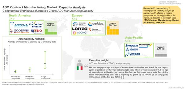 Antibody Drug Conjugates - Manufacturing Capacity