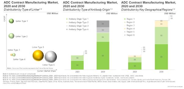 ADC CMO - Market Forecast