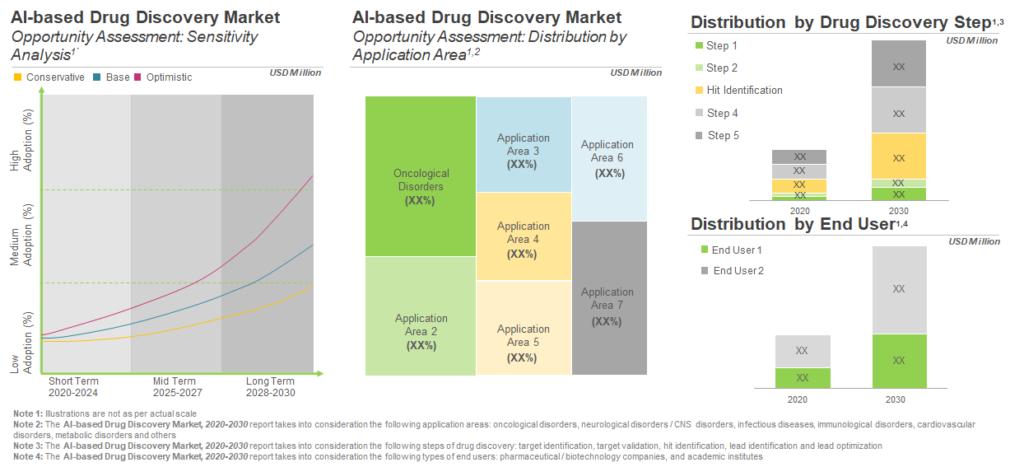 ai-in-drug-discovery-market-segmentation