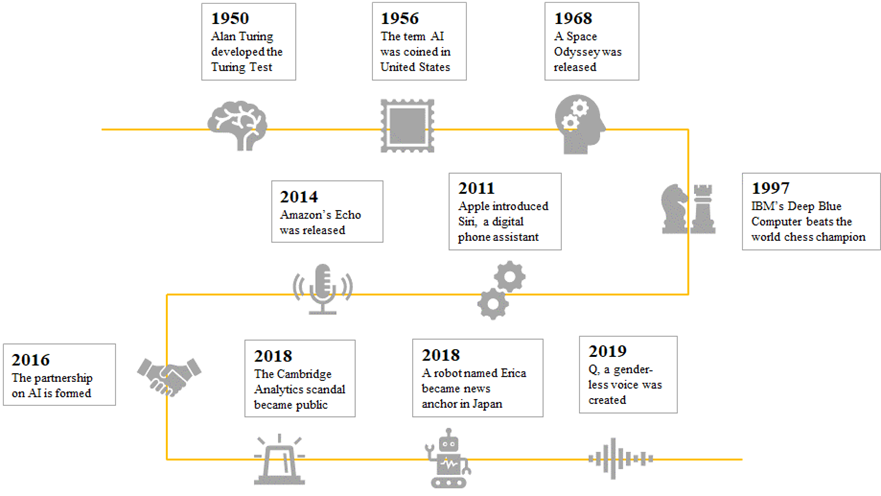historical overview of artificial intelligence