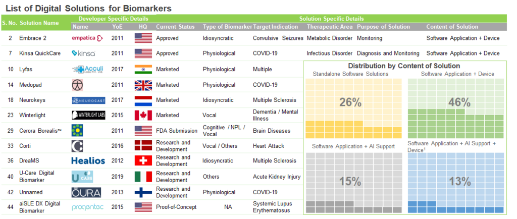 digital-biomarkers-list-of-companies